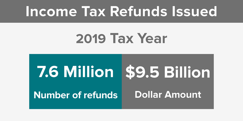 Graphic displaying number and amount of income tax refunds issued in 2018 Tax Year