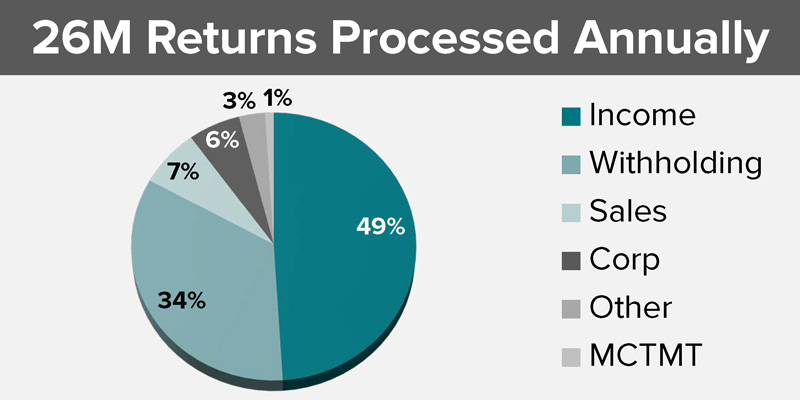 Pie chart displaying breakdown of returns processed