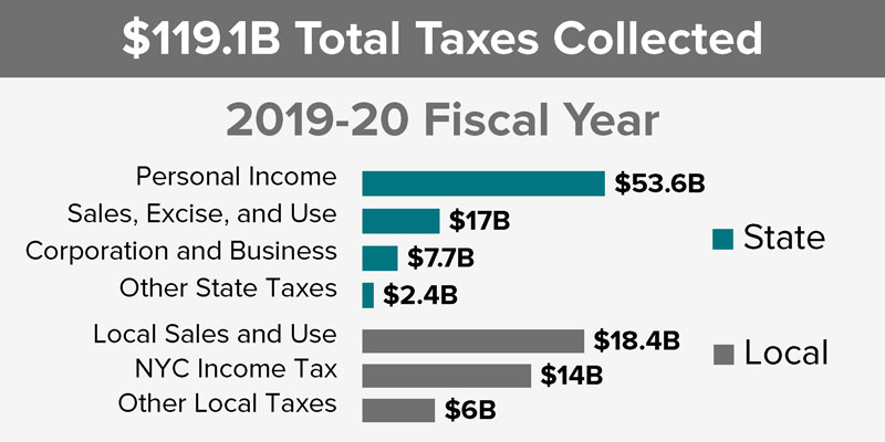 Bar chart displaying taxes collected in 2018-19 fiscal year