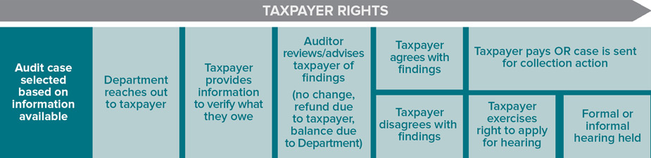 an overview of auditing Auditor independence refers to the independence of the external auditor it is  characterised by integrity  an overview of auditor independence issues more  info.
