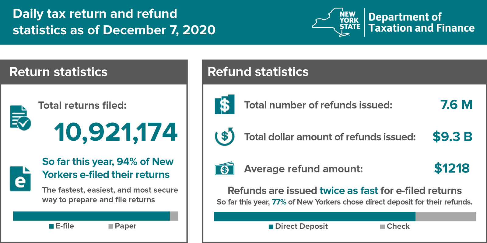 Personal income tax return and refund statistics