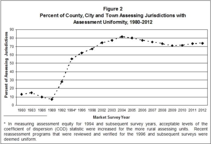 Figure 2 shows the trend in assessment uniformity among New York assessing units since 1980
