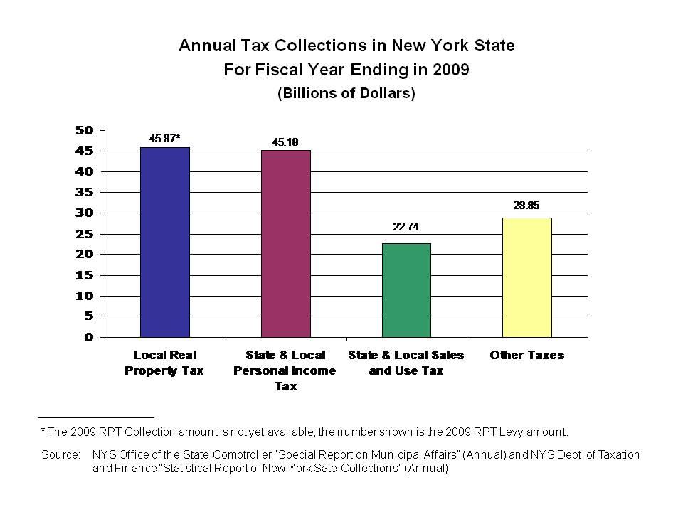 Veterans Property Tax Exemption Ny