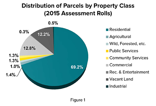 Pie Graph Distribution of Parcel by Property Class