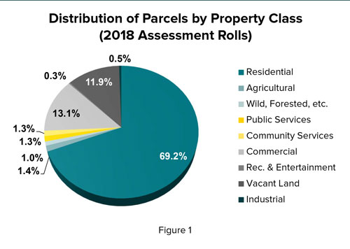 Distribution of parcels by property class code—2018
