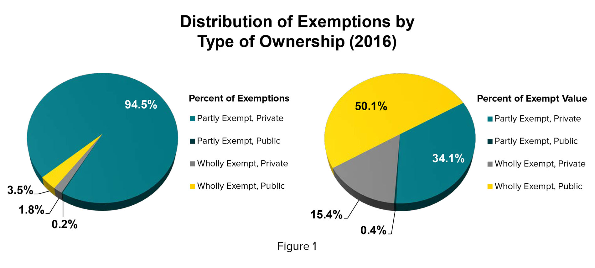 Pie Graph Distribution of Exemptions by Type of Ownership