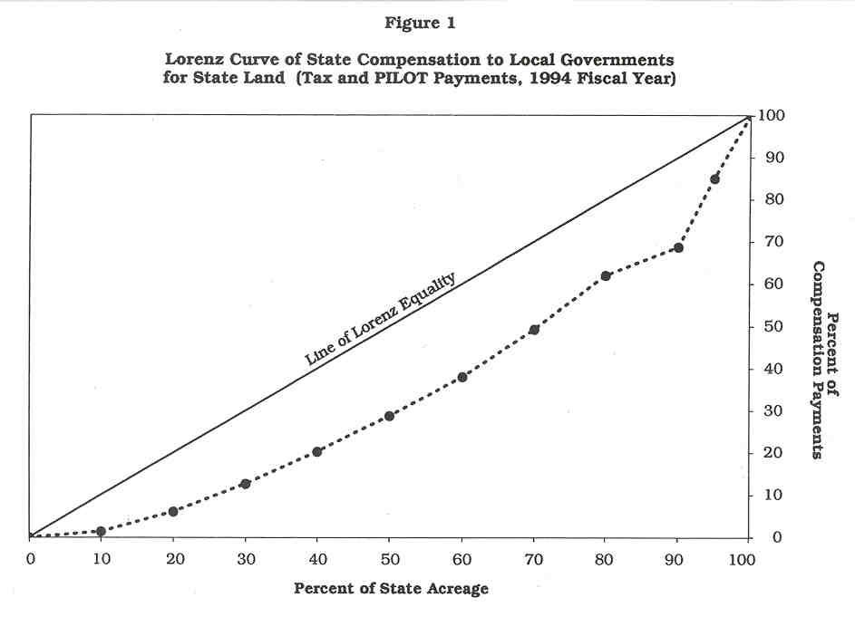 Lorenz Curve of State Compensation to Local Governments for State Land (tax and PILOT payments, 1994 fiscal year)