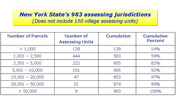 NYS Assessing Unit Sizes Chart