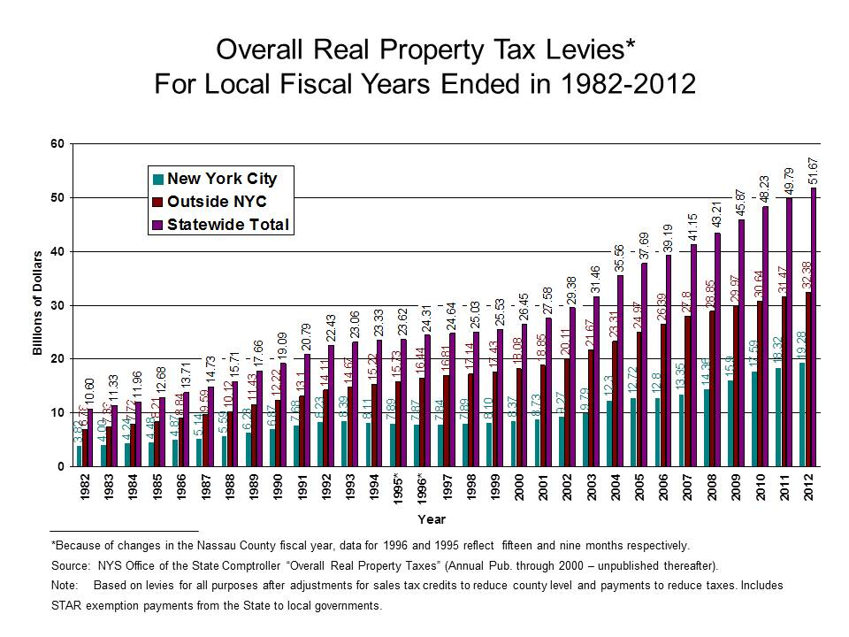 Property Tax Collections