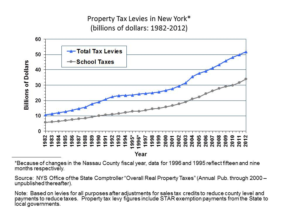 Share of Property Tax Levies
