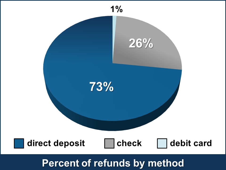 Percent of refunds by method