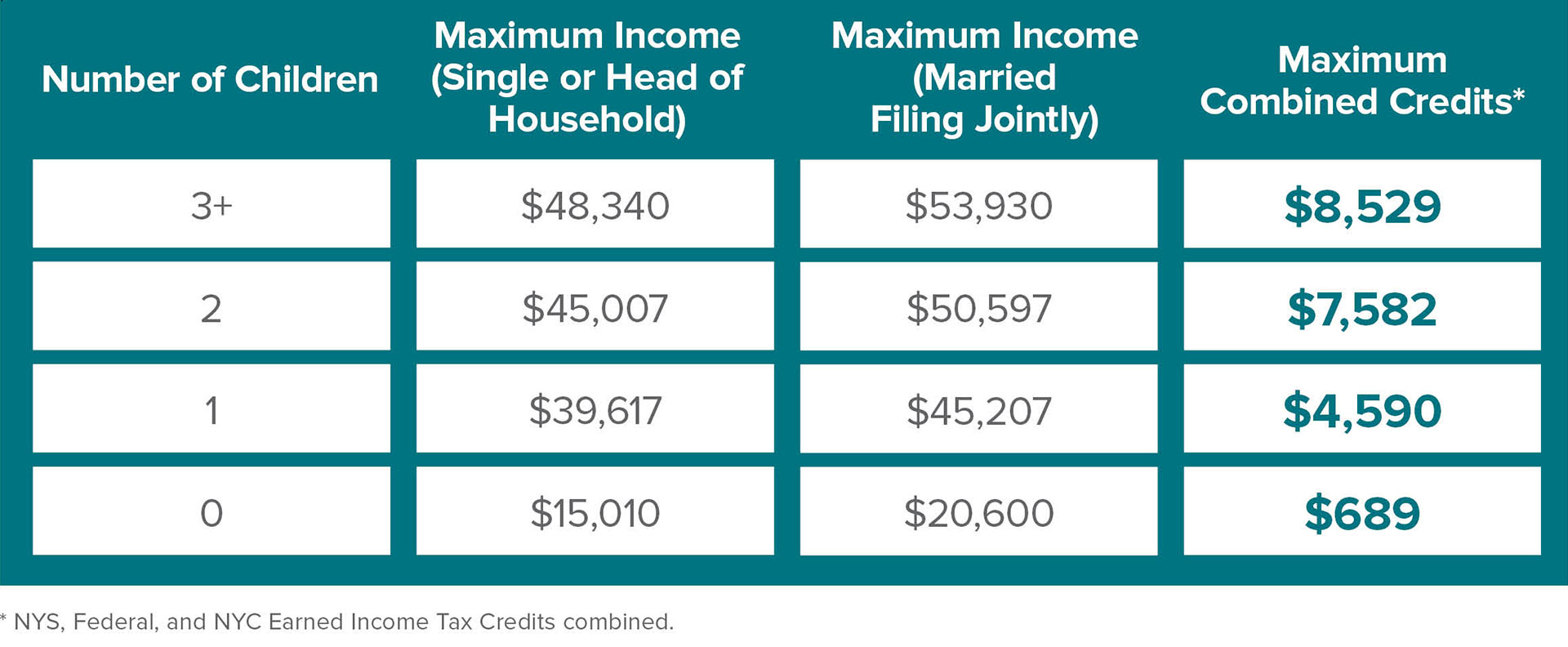 To View Regional Eitc Data Visit Earned Income Tax Credits Year 2017