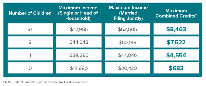 EITC Income requirement table
