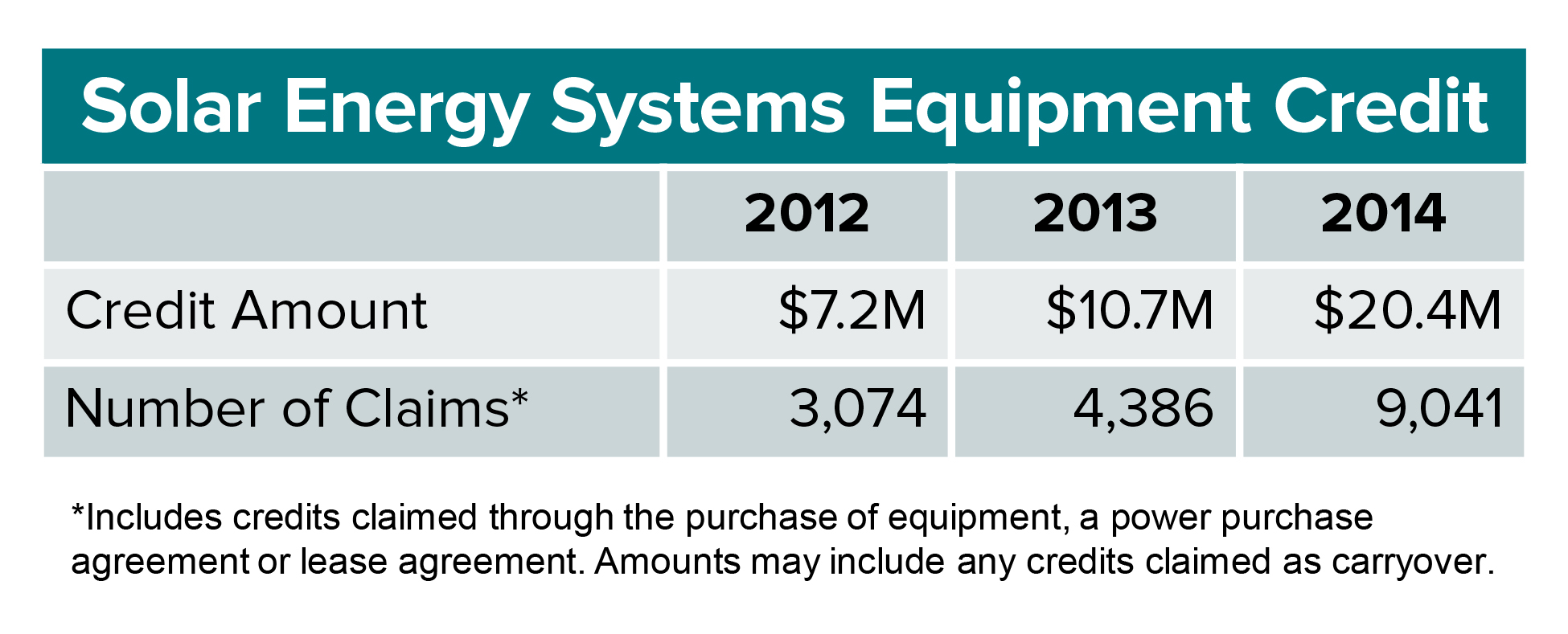 Solar Energy Systems Equipment Credit